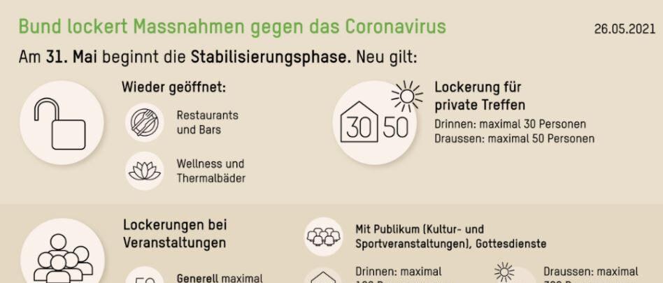 Coronavirus: Regeln Und Empfehlungen (aktueller Stand) Sowie Auswirkungen Auf Den Integrationsbereich